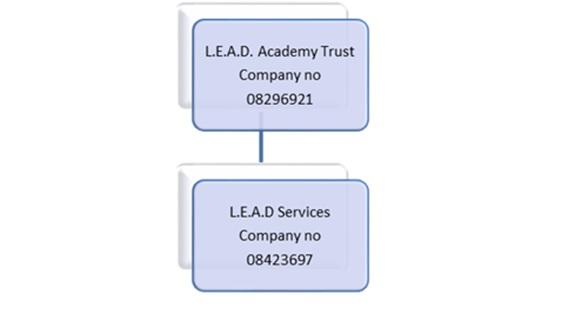 Company structure